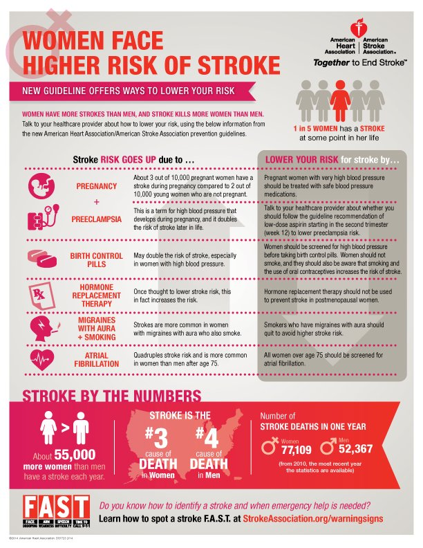 Stroke Women infographic