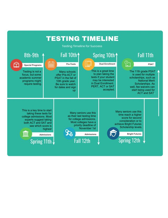 ACT/SAT infographic